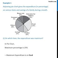 Exercise Expenditure Chart Example 1 Adjoining Pie Chart Gives The Expenditure In