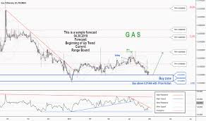 Gas Chart Crypto Gaseth Charts And Quotes Tradingview