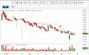 Should I Buy Sintex Industry Shares Now After The Demerger