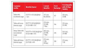 Vodafone Recharge Delhi Plans Picture Vodafone And Foto
