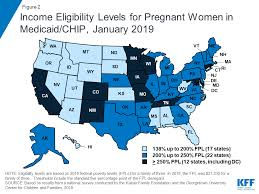 Ohio Medicaid Eligibility Income Chart 2018 Where Are States Today Medicaid And Chip Eligibility Levels