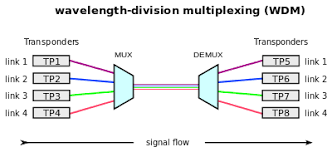 Dwdm Wavelengths Chart Wavelength Division Multiplexing Wikipedia