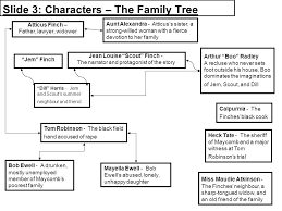 To Kill A Mockingbird Character Chart Tkam Resources English With Miss Johnson