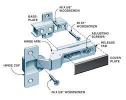 a parts of a european hinge