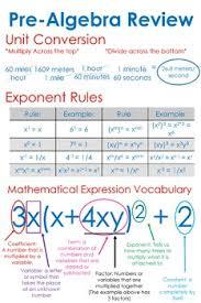 Pre Algebra Review Anchor Chart