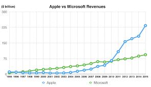 Microsoft Profit 2015 Apple Microsoft Revenues 1995 To 2015 Apple Business Visuals