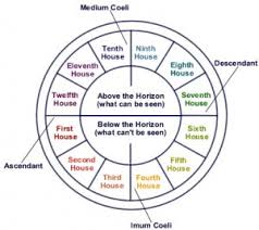 Birth Chart Houses Houses In Astrology Areas Of Lifes Experience Healing Stars