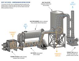 drying machine drawing. click here for a larger view of the dryer system schematic drying machine drawing n