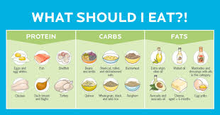 Athletic Food Chart Infographics Archives Precision Nutrition