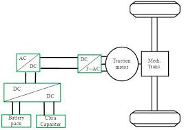 ac electric. figure 1 : configuration of electric vehicle ac