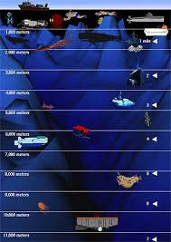 Ocean Depth Chart How_deep_can_they_go Ocean Depth Depth Chart Ocean Projects