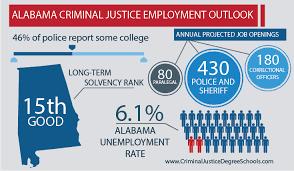University Of Alabama Organizational Chart Best Criminal Justice Schools In Alabama