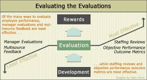 Evaluating Employee Performance (Part 1)
