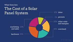 why are solar panels so expensive in 2019 energysage why are solar panels so expensive understanding the cost of a solar panel system