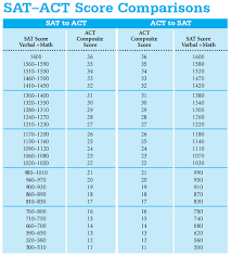 Act To Sat Math Conversion Chart Sat Actconversion Scholarships For College High School
