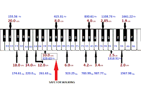 A Chart To Assign A Musical Note Key Frequencies Of A Piano