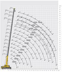 Ltm 1100 4 2 Load Chart 100 Ton Mobile Crane Hire All Terrain Liebherr Ltm1100 4 2