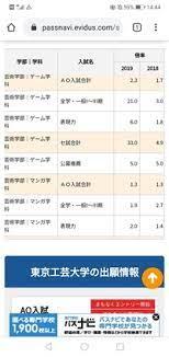 東京 工芸 大学 偏差 値