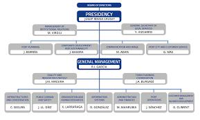 Port Authority Org Chart Organization Human Resources Tarragona Port Authority