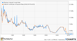 Real Fed Funds Rate Chart Will A Federal Reserve Interest Rate Hike Mean Higher