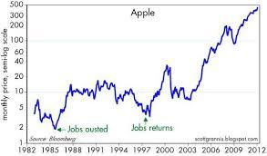 Apple Share Price History Chart Apple Is Worth More Apple Inc Nasdaq Aapl Seeking Alpha