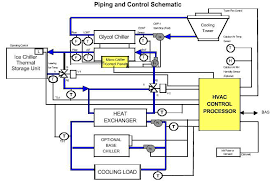 central air conditioner wiring diagram car conditioning  home and central air conditioner wiring diagram car conditioning wiring diagram moreover central air conditioning