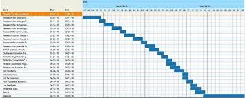 Gantt Chart Dissertation Proposal Ms Dissertation Proposal Project Plan Sample Template E