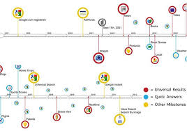 Timeline Google Chart Video Google Charts 14 Year History Of Search Digital