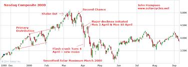 Nasdaq 2000 Chart Nasdaq 2000 Vs Nikkei 1989 90 Vs Dow 2013 14