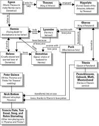 Death Of A Salesman Character Chart A Midsummer Nights Dream Character Map Cliff Notes