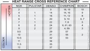 Spark Plug Heat Range Cros Reference Chart Hyundai Genesis