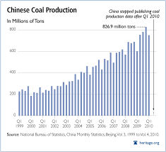China Weather Chart Climate Change Is Still About Chinese Coal