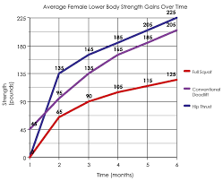 Average Female Strength Gains Over A Six Month Period Bret