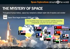 space explorations around the world around the world space explorations around the world throughout human history space has remained a distant realm full of mystery and wonder from early star charts to the