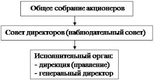 Курсовая работа Распределение прибыли акционерного общества Рис 1 Схема управления АО