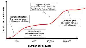 How To Get Twitter Followers The Definitive Guide The