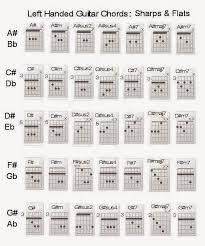 Left Handed Right Brained Easy Guitar Chords For Left