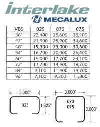 Beam Capacity Chart New Images Beam
