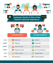You May Be Thinking About Customer Experience All Wrong