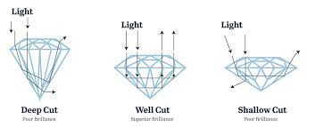 Diamond Clarity Guide The 5 Cs Diamond Buying Guide Cut Clarity Colour Carat