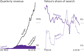 Yahoo Stock History Chart Yahoos 8 Billion Black Hole