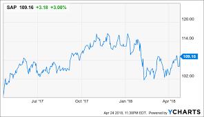 Sap Stock Chart Sap Port In The Storm Sap Se Nyse Sap Seeking Alpha