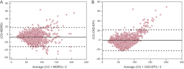 bland and altman plots showing the within person differences between the estimated creatinine clearance obtained