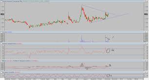 Klse Stock Technical Analysis Outgranoblu Gq