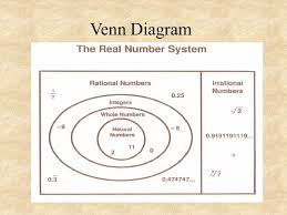 Real Numbers Venn Diagram Venn Diagram For Real Numbers Classification Under
