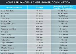 Home Appliance Energy Consumption Chart Energy Audit A Com Surveys