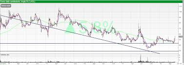 Plc Chart Trading Charts Review Angle Plc Trading Chart Review
