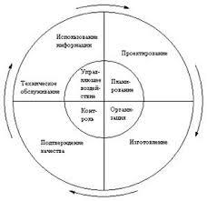 Контрольная работа Принципы обеспечения и управления качеством  2 представлена функциональная схема управления качеством продукции