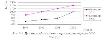 Оформление рисунков в дипломе График не должен быть перегружен информацией При большом количестве линий допускается применять их пунктирное обозначение а также изменять толщину линий