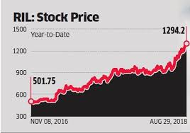 Reliance Share Price History Chart Ril Share Price Jefferies Cuts Ril Target Price To Rs 880